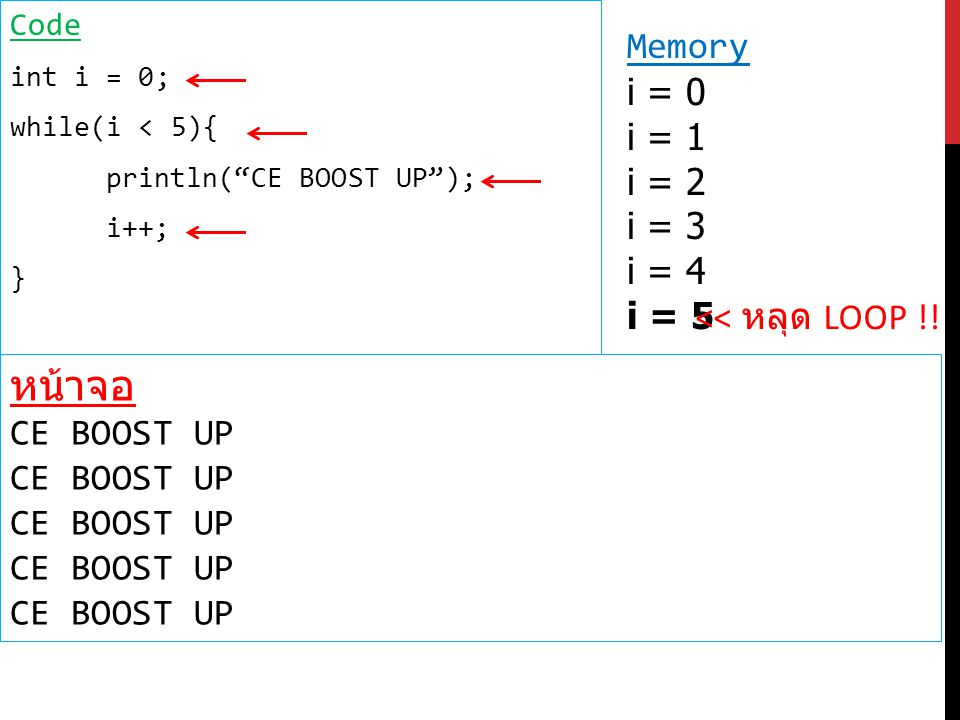 Code int i = 0; while(i < 5){ println( CE BOOST UP ); i++; } Memory i = 0 i = 1 i = 2 i = 3 i = 4 i = 5 หน้าจอ CE BOOST UP << หลุด LOOP !!