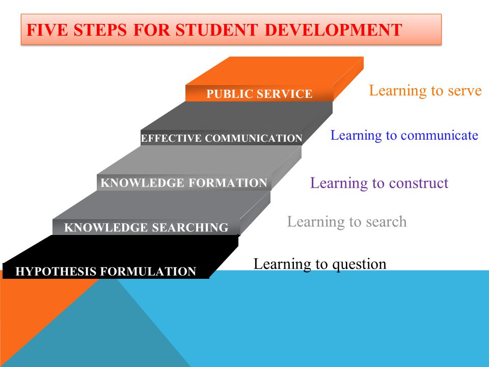 FIVE STEPS FOR STUDENT DEVELOPMENT PUBLIC SERVICE EFFECTIVE COMMUNICATION KNOWLEDGE FORMATION KNOWLEDGE SEARCHING HYPOTHESIS FORMULATION Learning to q