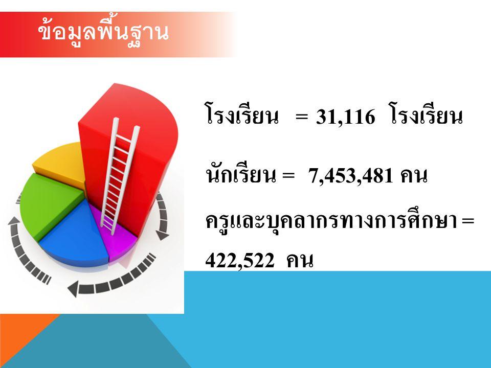 ข้อมูลพื้นฐาน โรงเรียน = 31,116 โรงเรียน นักเรียน = 7,453,481 คน ครูและบุคลากรทางการศึกษา = 422,522 คน