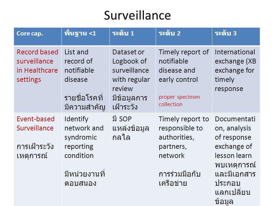 Surveillance Core cap.