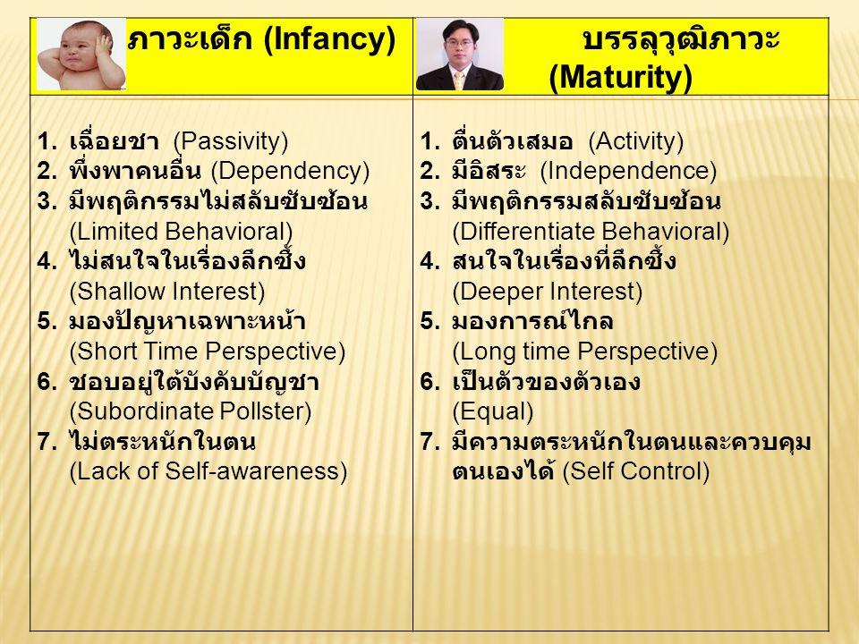 ภาวะเด็ก (Infancy) บรรลุวุฒิภาวะ (Maturity) 1. เฉื่อยชา (Passivity) 2. พึ่งพาคนอื่น (Dependency) 3. มีพฤติกรรมไม่สลับซับซ้อน (Limited Behavioral) 4. ไ