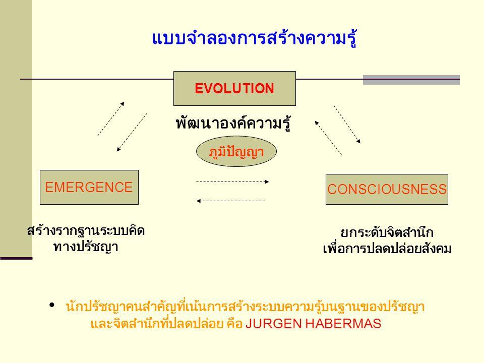 แบบจำลองการสร้างความรู้ EVOLUTION พัฒนาองค์ความรู้ EMERGENCE CONSCIOUSNESS ภูมิปัญญา สร้างรากฐานระบบคิด ทางปรัชญา ยกระดับจิตสำนึก เพื่อการปลดปล่อยสังคม นักปรัชญาคนสำคัญที่เน้นการสร้างระบบความรู้บนฐานของปรัชญา และจิตสำนึกที่ปลดปล่อย คือ JURGEN HABERMAS