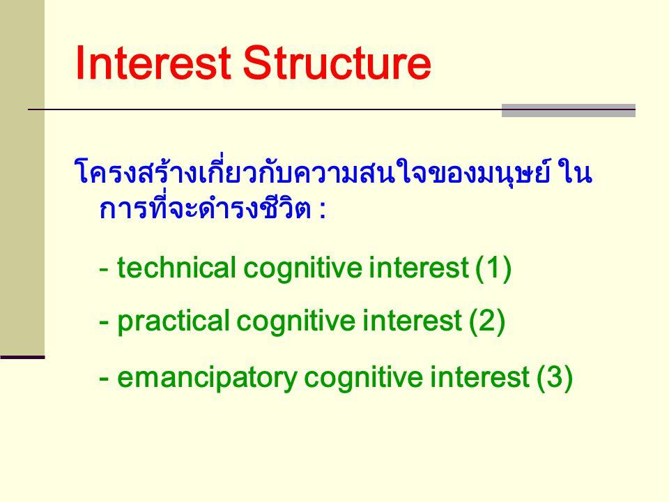 ประยุกต์ใช้ทฤษฎีความรู้ 3 แนว Habermas เสนอทฤษฎี Knowledge and Human Interests ในปี 1972 - ปัจจุบันมีผู้นำไปประยุกต์ใช้มากมายหลายวงการของ สังคมศาสตร์ : ทฤษฎีทางด้านจิตวิทยา การจัดการทางการศึกษา ทฤษฎีการจัดการทางธุรกิจ ทฤษฎีสังคม ทฤษฎี IT - สำคัญมากในการวางรากฐานทางปรัชญาให้แก่การพัฒนา ทฤษฎีสังคม และการวิจัยสังคม