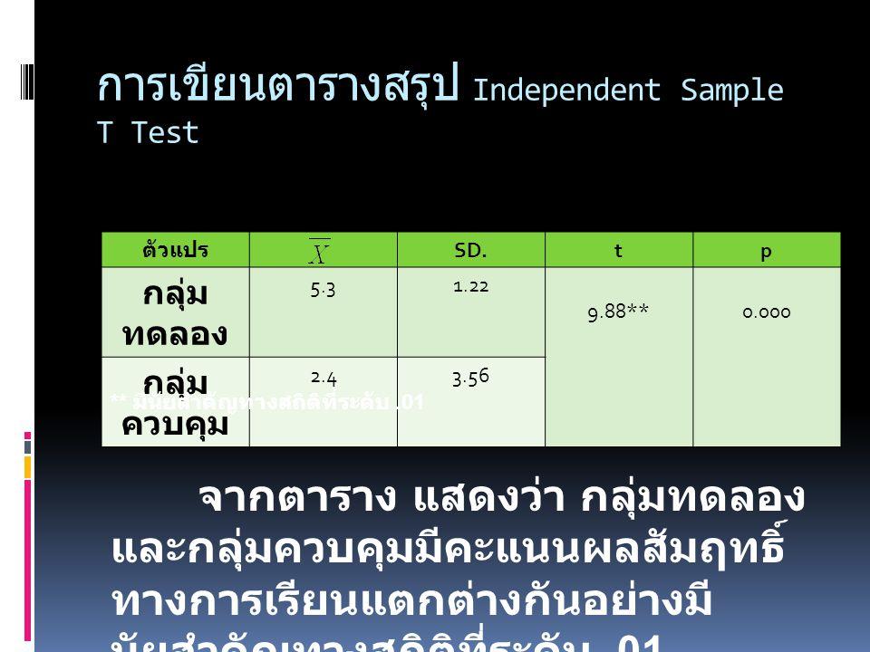 การเขียนตารางสรุป Paired Sample T Test ตัวแปร SD.tp ก่อน เรียน 2.43.56 -9.88**0.000 หลัง เรียน 5.31.22 จากตาราง แสดงว่า ก่อนและ หลังการทดลอง ผู้เรียนมีคะแนน ผลสัมฤทธิ์ทางการเรียนแตกต่างกัน อย่างมีนัยสำคัญทางสถิติที่ระดับ.01 ** มีนัยสำคัญทางสถิติที่ระดับ.01