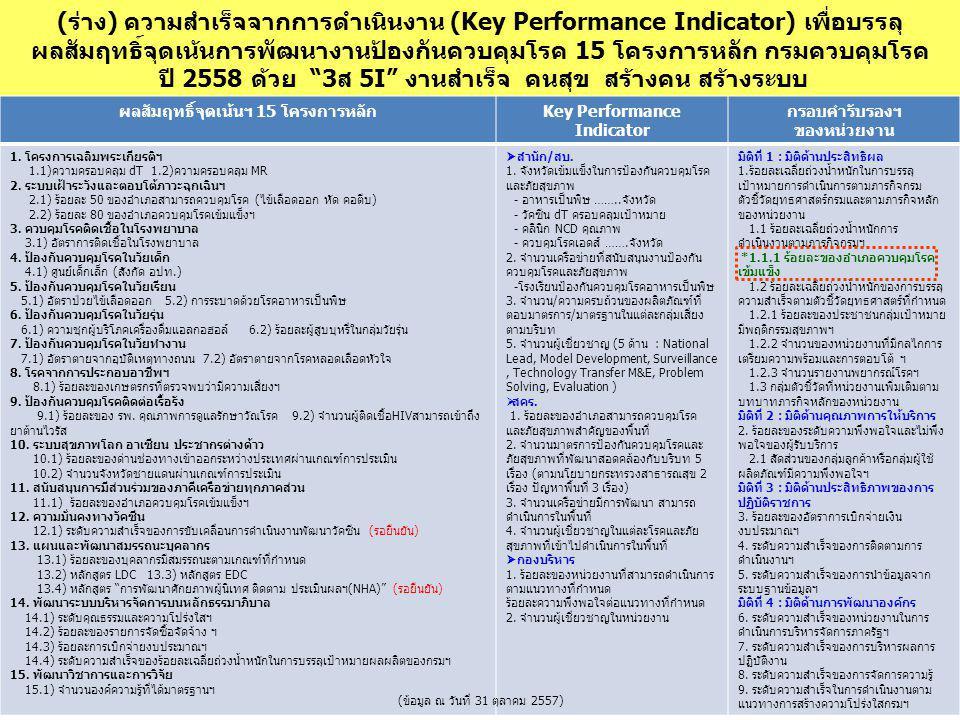 (ร่าง) ความสำเร็จจากการดำเนินงาน (Key Performance Indicator) เพื่อบรรลุ ผลสัมฤทธิ์จุดเน้นการพัฒนางานป้องกันควบคุมโรค 15 โครงการหลัก กรมควบคุมโรค ปี 25