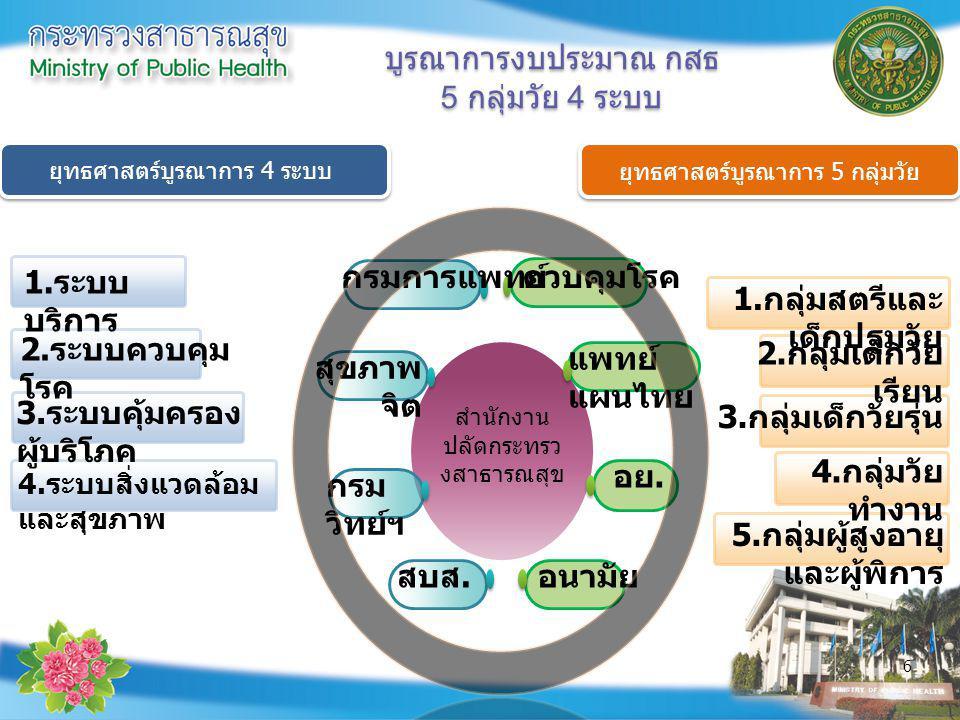 6 สำนักงาน ปลัดกระทรว งสาธารณสุข กรมการแพทย์ สุขภาพ จิต สบส. กรม วิทย์ฯ ควบคุมโรค อนามัย อย. แพทย์ แผนไทย 1. กลุ่มสตรีและ เด็กปฐมวัย 2. กลุ่มเด็กวัย เ