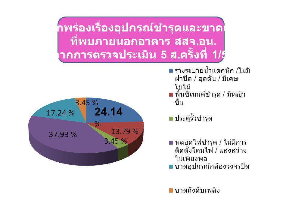 24.14 % 13.79 % 3.45 % 37.93 % 17.24 % 3.45 %