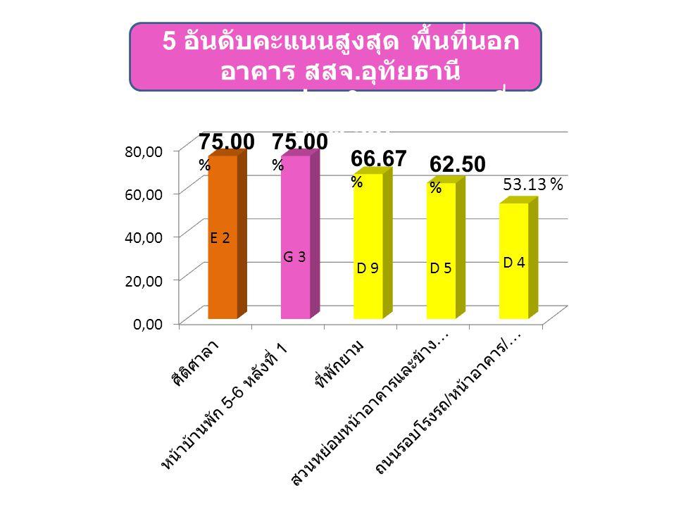 E 2 62.50 % 53.13 % D 9D 5 D 4