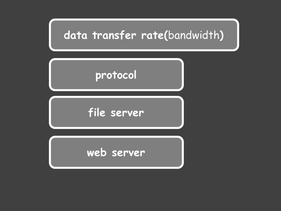 data transfer rate(bandwidth) protocol file server web server