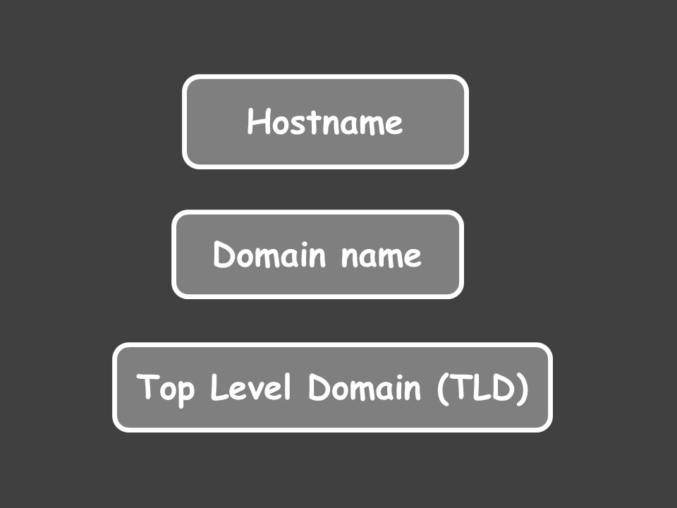 Hostname Domain name Top Level Domain (TLD)