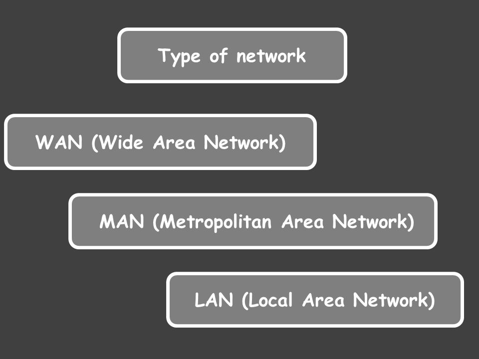 Type of network WAN (Wide Area Network) MAN (Metropolitan Area Network) LAN (Local Area Network)