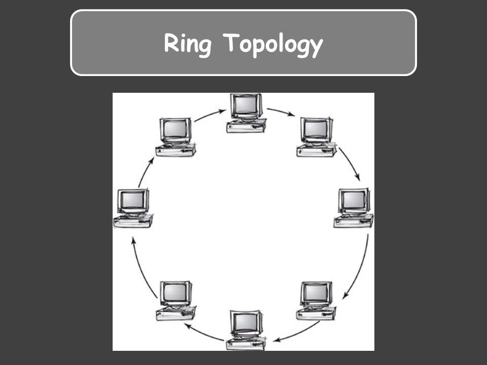 Ring topology ข้อดี - ใช้สายในการต่อน้อย - ไม่มีการชนกันของข้อมูล ข้อเสีย - หากเครื่องใดเครื่องหนึ่งเสียทั้งเครือข่าย จะไม่สามารถใช้งานได้ - ต้องเสียเวลาที่ Token ตรวจสอบข้อมูลว่า ใช่ข้อมูลของตนหรือไม่