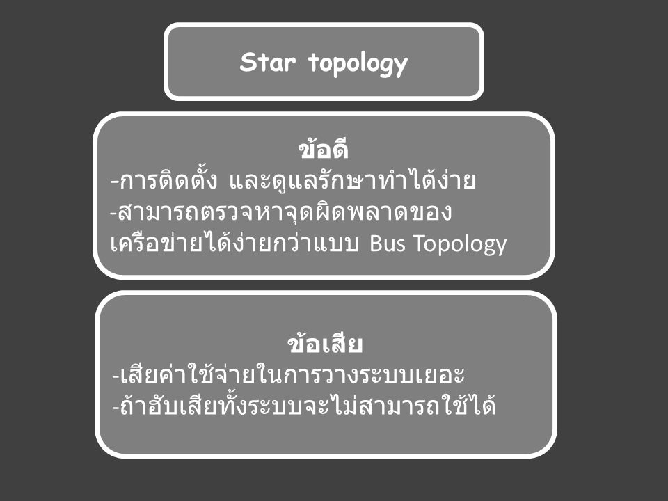 Star topology ข้อดี - การติดตั้ง และดูแลรักษาทำได้ง่าย - สามารถตรวจหาจุดผิดพลาดของ เครือข่ายได้ง่ายกว่าแบบ Bus Topology ข้อเสีย - เสียค่าใช้จ่ายในการวางระบบเยอะ - ถ้าฮับเสียทั้งระบบจะไม่สามารถใช้ได้