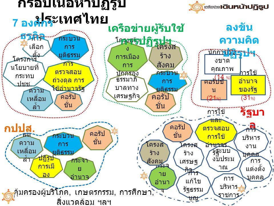 กรอบเนื้อหาปฏิรูป ประเทศไทย การ เลือก ตั้ง คอรัป ชั่น กระบวน การ ยุติธรรม โครงการ นโยบายที่ กระทบ ปชช. ความ เหลื่อม ล้ำ การ ตรวจสอบ ถ่วงดุล การ ใช้อำน