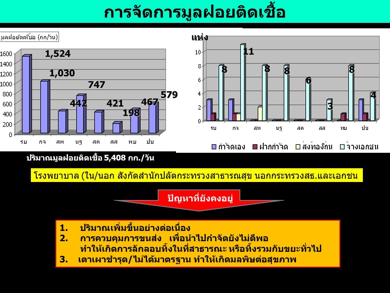 เรื่องร้องเรียนเหตุรำคาญ จังหวัด นครปฐม สมุทรสาคร จังหวัดที่มีการร้องเรียนเหตุรำคาญ ด้านมลพิษสิ่งแวดล้อมสูงสุด 10 อันดับแรก (ปี 2554) 1 กลิ่นเหม็น/ฝุ่นละออง 2 เสียงดัง/เสียงรบกวน 3 น้ำเสีย 4 มูลฝอย/สิ่งปฏิกูล 5 ของเสียอันตราย 5 ลำดับเรื่องร้องเรียนสูงสุด ปัญหาที่ยังคงอยู่ 1.การบังคับใช้กฎหมายของท้องถิ่นในการควบคุมกิจการต่างๆ ยังไม่มีประสิทธิภาพ 2.บุคลาการท้องถิ่นขาดทักษะในการดำเนินงาน 3.ยังไม่มีค่ามาตรฐานเหตุรำคาญบางเรื่องที่เป็นปัญหา จำนวนเหตุรำคาญในเขตสุขภาพปี 2556 ที่ร้องเรียนผ่าน สสจ.และกรม คพ.