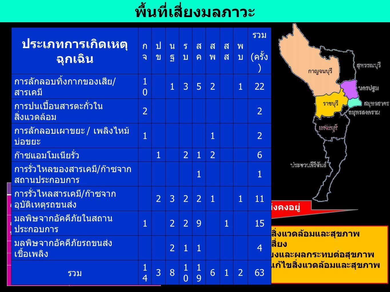 จังหวัดที่มีอัตราป่วยโรคระบบทางเดินอาหารสูง พ.ศ.2551-2556 จังหวัด สมุทรสงคราม สมุทรสาคร ประจวบคีรีขันธ์ 28/08/2557