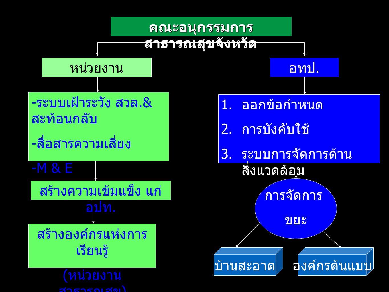 มาตรการบทบาทการดำเนินงาน กิจกรรมหลัก ระดับเขต (Focal Point + สคร.4ราชบุรี) กิจกรรมหลัก ระดับจังหวัด มาตรการที่ 5 พัฒนาคุณภาพ การจัดการด้าน อนามัย สิ่งแวดล้อม อา ชีวอนามัย และ เวชศาสตร์ สิ่งแวดล้อมใน หน่วยบริการ สุขภาพ 5.2 การจัดบริการอา ชีวเวชศาสตร์ใน หน่วยบริการ สุขภาพ 5.2.1 การพัฒนาระบบคุณภาพ การจัดการอาชีวเวชศาสตร์ใน รพศ./รพท.
