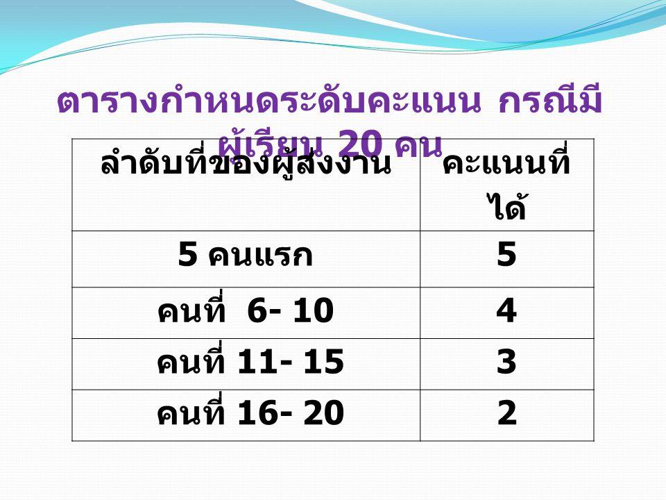 ตารางกำหนดระดับคะแนน กรณีมี ผู้เรียน 20 คน ลำดับที่ของผู้ส่งงาน คะแนนที่ ได้ 5 คนแรก 5 คนที่ 6- 10 4 คนที่ 11- 15 3 คนที่ 16- 20 2