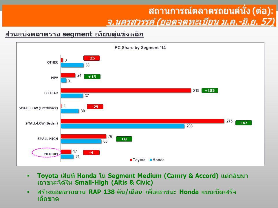 สถานการณ์ตลาดรถยนต์นั่ง (ต่อ): จ.นครสวรรค์ (ยอดจดทะเบียน ม.ค.-มิ.ย. 57) ส่วนแบ่งตลาดราย segment เทียบคู่แข่งหลัก -35 -4 -29 +67 +182 +15  Toyota เสีย