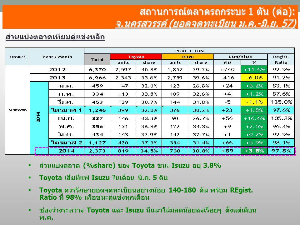 สถานการณ์ตลาดรถกระบะ 1 ตัน (ต่อ): จ.นครสวรรค์ (ยอดจดทะเบียน ม.ค.-มิ.ย. 57) ส่วนแบ่งตลาดเทียบคู่แข่งหลัก  ส่วนแบ่งตลาด (%share) ของ Toyota ชนะ Isuzu อ