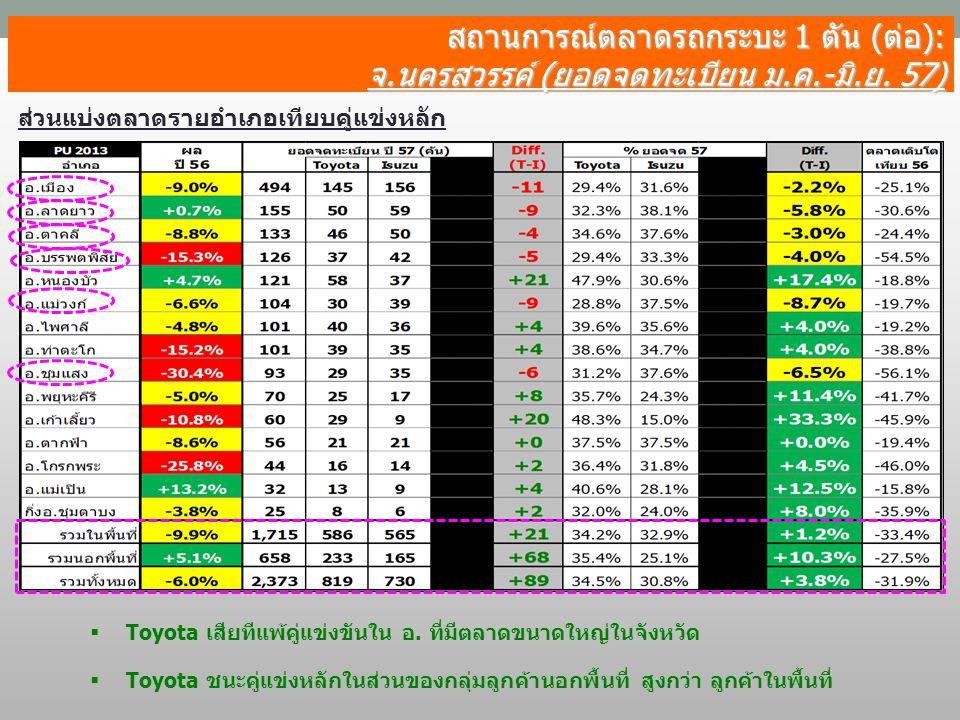 สถานการณ์ตลาดรถกระบะ 1 ตัน (ต่อ): จ.นครสวรรค์ (ยอดจดทะเบียน ม.ค.-มิ.ย. 57) ส่วนแบ่งตลาดรายอำเภอเทียบคู่แข่งหลัก  Toyota ชนะคู่แข่งหลักในส่วนของกลุ่มล