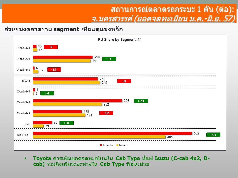 สถานการณ์ตลาดรถกระบะ 1 ตัน (ต่อ): จ.นครสวรรค์ (ยอดจดทะเบียน ม.ค.-มิ.ย. 57) ส่วนแบ่งตลาดราย segment เทียบคู่แข่งหลัก -13 -2 +7 -8 +4 +74 -12 +31 +97 