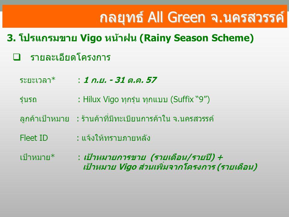 กลยุทธ์ All Green จ.นครสวรรค์ 3. โปรแกรมขาย Vigo หน้าฝน (Rainy Season Scheme)  รายละเอียดโครงการ ระยะเวลา*: 1 ก.ย. - 31 ต.ค. 57 รุ่นรถ: Hilux Vigo ทุ