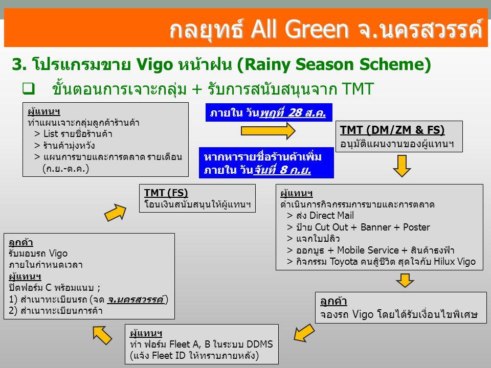 กลยุทธ์ All Green จ.นครสวรรค์ 3. โปรแกรมขาย Vigo หน้าฝน (Rainy Season Scheme)  ขั้นตอนการเจาะกลุ่ม + รับการสนับสนุนจาก TMT ผู้แทนฯ ทำแผนเจาะกลุ่มลูกค