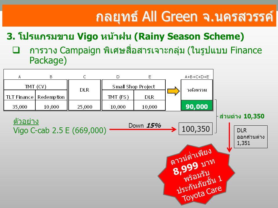 กลยุทธ์ All Green จ.นครสวรรค์ 3. โปรแกรมขาย Vigo หน้าฝน (Rainy Season Scheme)  การวาง Campaign พิเศษสื่อสารเจาะกลุ่ม (ในรูปแบบ Finance Package) ตัวอย