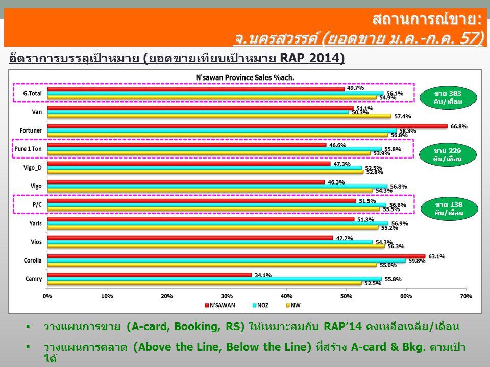 สถานการณ์ขาย: จ.นครสวรรค์ (ยอดขาย ม.ค.-ก.ค. 57) อัตราการบรรลุเป้าหมาย (ยอดขายเทียบเป้าหมาย RAP 2014) ขาย 138 คัน/เดือน ขาย 226 คัน/เดือน ขาย 383 คัน/เ
