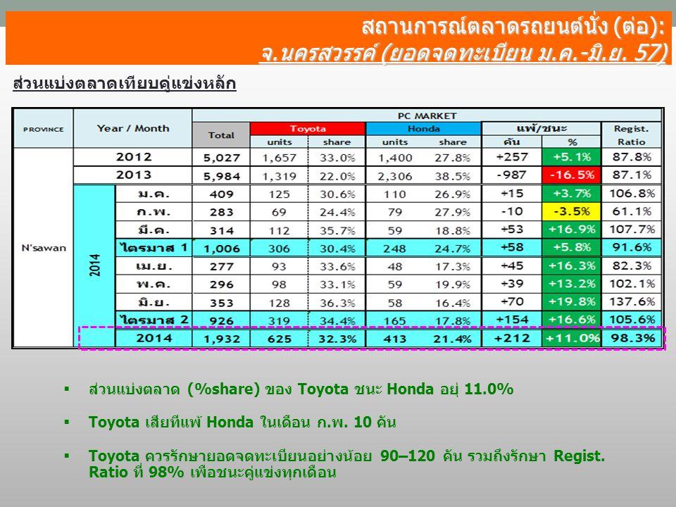 สถานการณ์ตลาดรถยนต์นั่ง (ต่อ): จ.นครสวรรค์ (ยอดจดทะเบียน ม.ค.-มิ.ย. 57) ส่วนแบ่งตลาดเทียบคู่แข่งหลัก  ส่วนแบ่งตลาด (%share) ของ Toyota ชนะ Honda อยุ่
