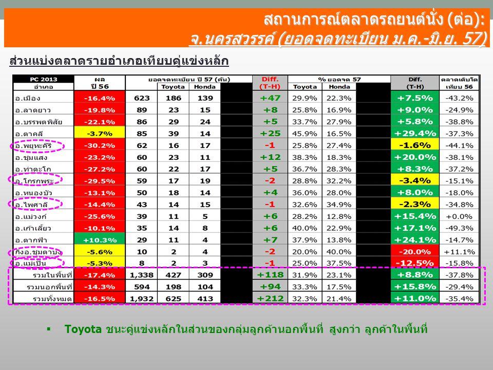 สถานการณ์ตลาดรถยนต์นั่ง (ต่อ): จ.นครสวรรค์ (ยอดจดทะเบียน ม.ค.-มิ.ย. 57) ส่วนแบ่งตลาดรายอำเภอเทียบคู่แข่งหลัก  Toyota ชนะคู่แข่งหลักในส่วนของกลุ่มลูกค