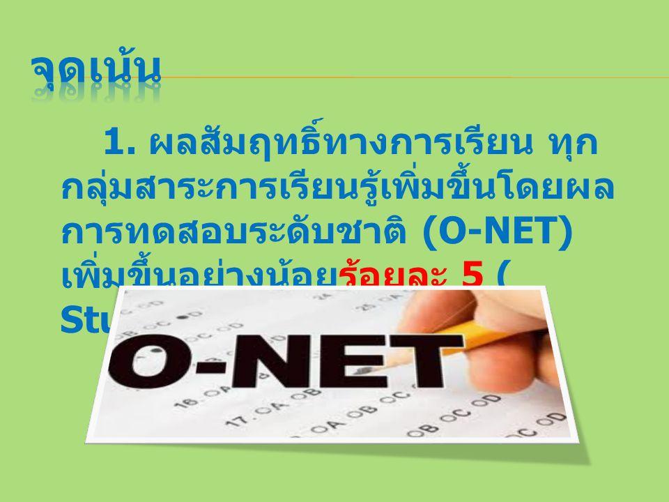 1. ผลสัมฤทธิ์ทางการเรียน ทุก กลุ่มสาระการเรียนรู้เพิ่มขึ้นโดยผล การทดสอบระดับชาติ (O-NET) เพิ่มขึ้นอย่างน้อยร้อยละ 5 ( Student Achievement )