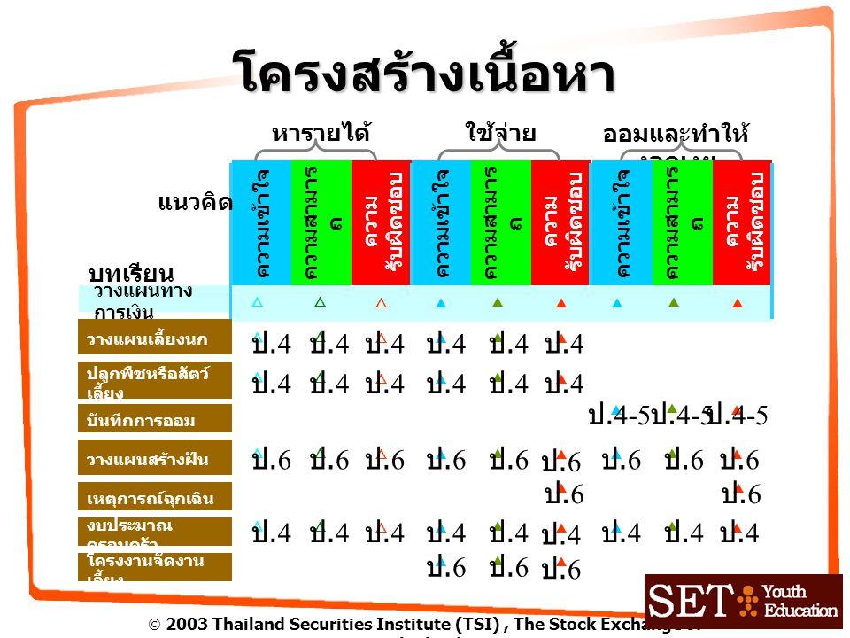  2003 Thailand Securities Institute (TSI), The Stock Exchange of Thailand เรื่องเล่า วางแผนเลี้ยงนก ค่าใช้จ่ายคงที่ ค่าใช้จ่ายผันแปร