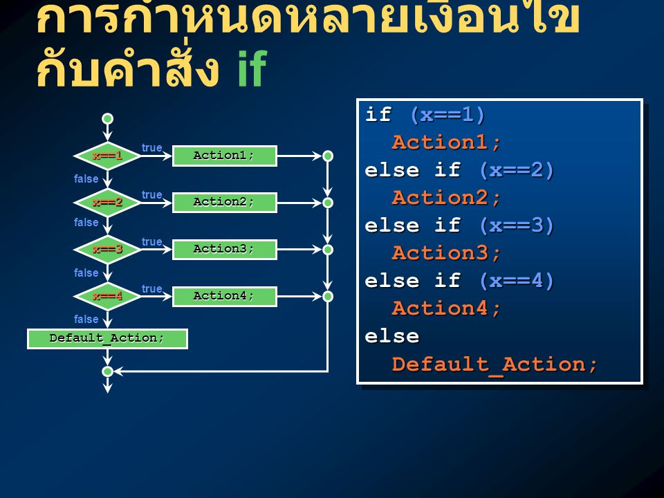 การกำหนดหลายเงื่อนไข กับคำสั่ง if if (x==1) Action1; Action1; else if (x==2) Action2; Action2; else if (x==3) Action3; Action3; else if (x==4) Action4; Action4;else Default_Action; Default_Action; if (x==1) Action1; Action1; else if (x==2) Action2; Action2; else if (x==3) Action3; Action3; else if (x==4) Action4; Action4;else Default_Action; Default_Action; false Action1; x==1 Action2; x==2 Action3; x==3 Action4; x==4 true false Default_Action;