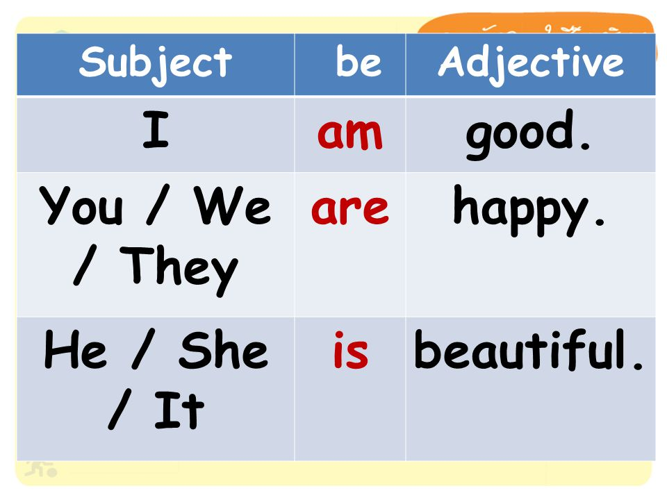 Subject beAdjective Iamgood. You / We / They arehappy. He / She / It isbeautiful.