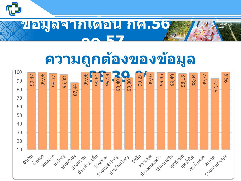 ข้อมูลจากเดือน กค.56 – กค.57 ความถูกต้องของข้อมูล 98.39 %