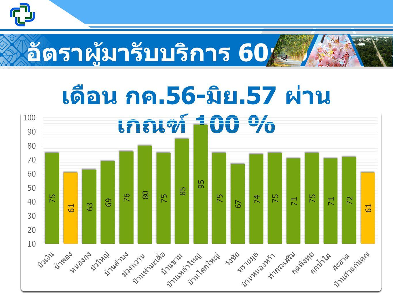 อัตราผู้มารับบริการ 60:40 เดือน กค.56- มิย.57 ผ่าน เกณฑ์ 100 %