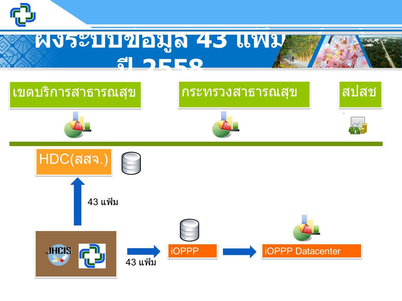 ผังระบบข้อมูล 43 แฟ้ม ปี 2558 HDC( สสจ.) iOPPP iOPPP Datacenter สปสช. เขตบริการสาธารณสุข กระทรวงสาธารณสุข 43 แฟ้ม