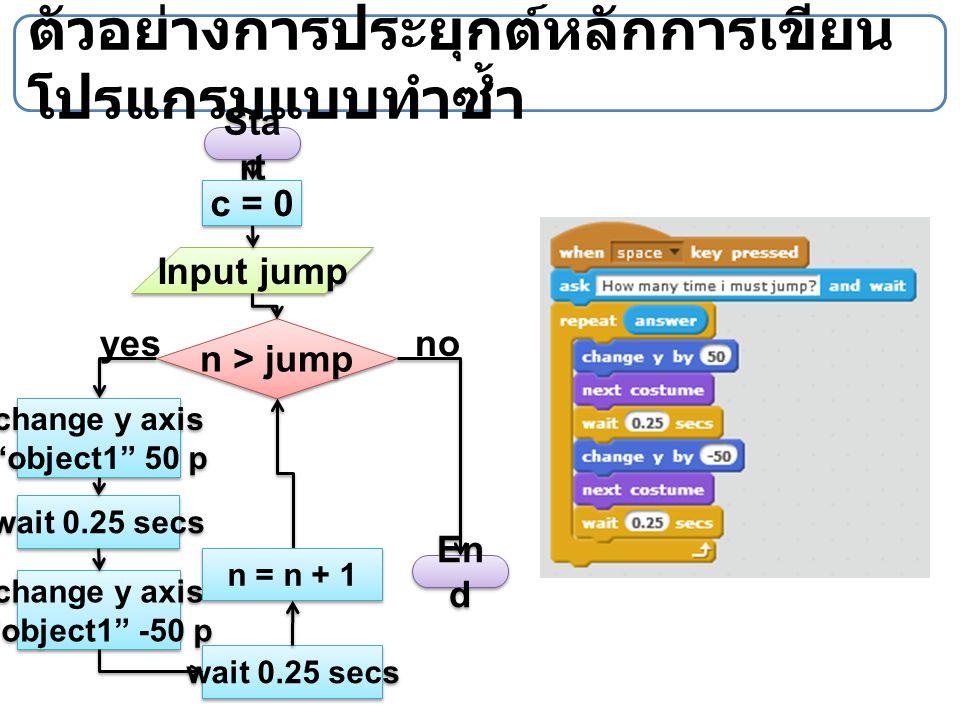 """ตัวอย่างการประยุกต์หลักการเขียน โปรแกรมแบบทำซ้ำ Sta rt En d Input jump n > jump c = 0 change y axis """"object1"""" 50 p change y axis """"object1"""" -50 p wait"""