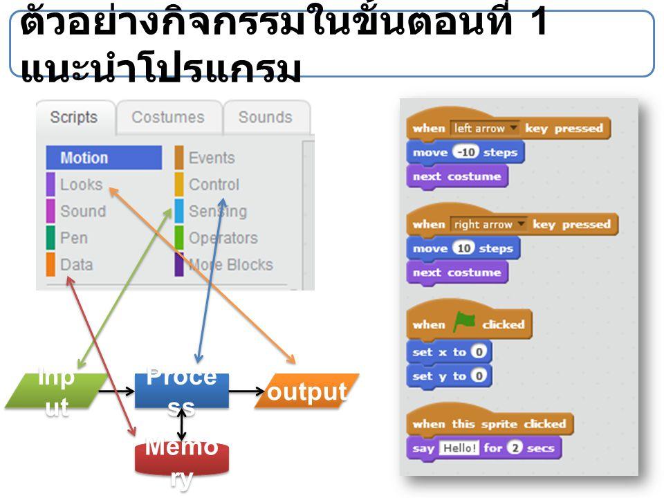 ตัวอย่างกิจกรรมในขั้นตอนที่ 1 แนะนำโปรแกรม Proce ss Inp ut output Memo ry