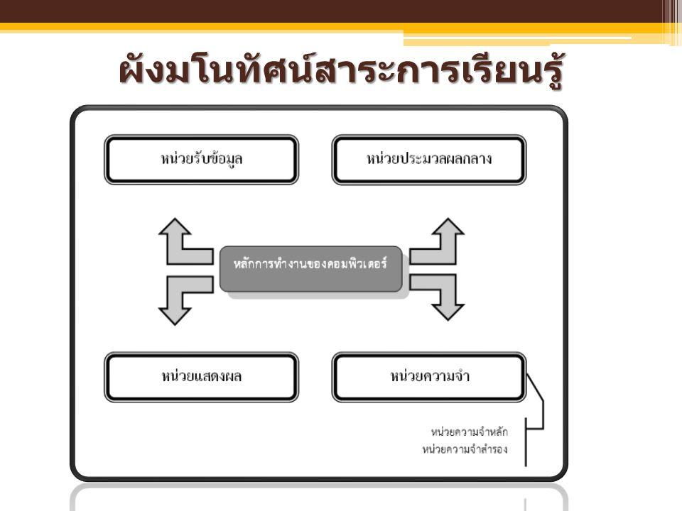 หน่วยความจำ (Memory Unit) หน่วยความจำหลัก (Main Memory Unit) หน่วยความจำหลัก (Main Memory Unit) เป็นหน่วยความจำที่อยู่ในเครื่อง คอมพิวเตอร์ แบ่งออกได้เป็น 2 ประเภท คือ  รอม (ROM : Read Only Memory)  แรม (RAM : Random Access Memory) หน่วยความจำหลัก (Main Memory Unit) หน่วยความจำหลัก (Main Memory Unit) เป็นหน่วยความจำที่อยู่ในเครื่อง คอมพิวเตอร์ แบ่งออกได้เป็น 2 ประเภท คือ  รอม (ROM : Read Only Memory)  แรม (RAM : Random Access Memory)