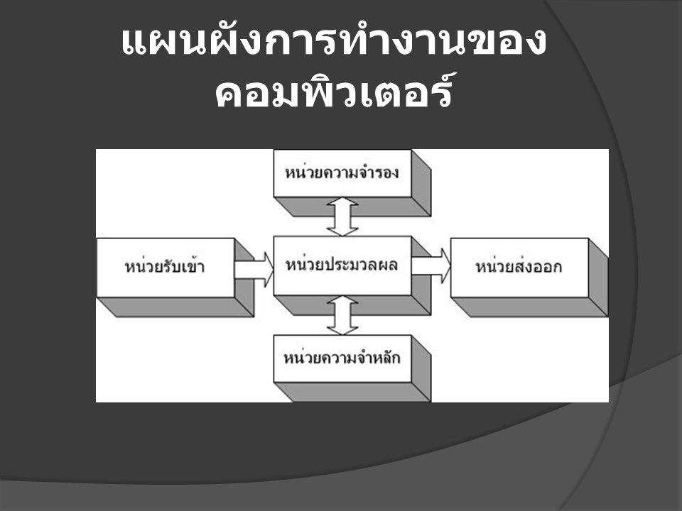 แผนผังการทำงานของ คอมพิวเตอร์