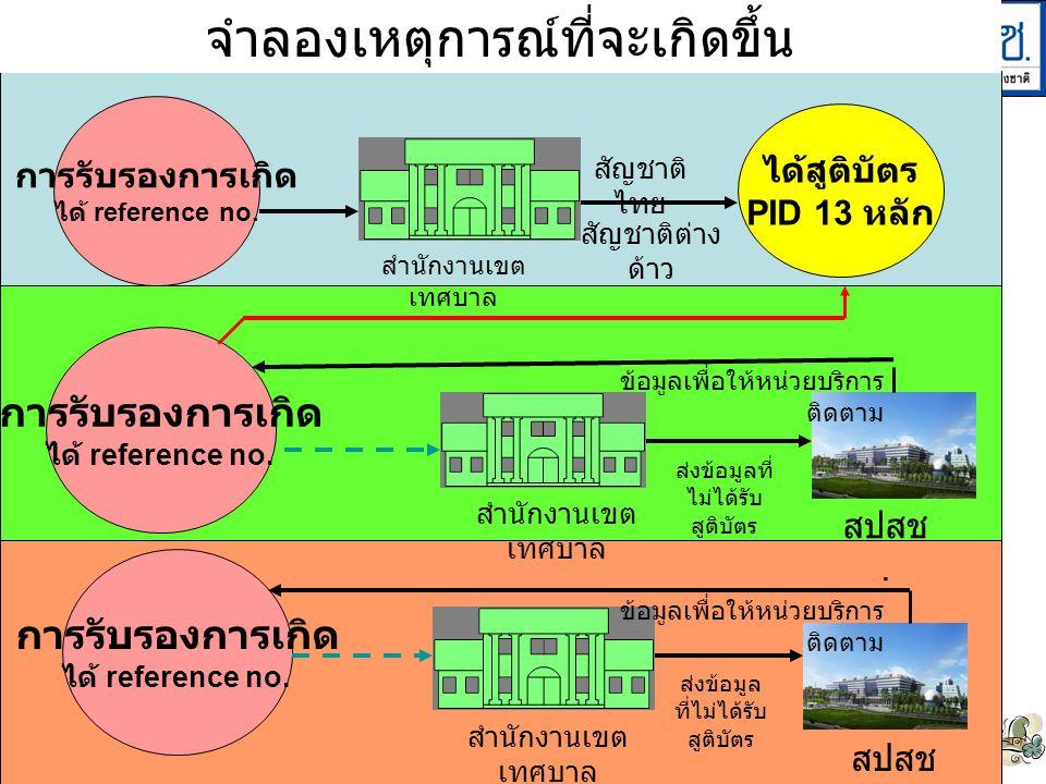 10 ได้สูติบัตร PID 13 หลัก การรับรองการเกิด ได้ reference no. สัญชาติ ไทย สัญชาติต่าง ด้าว การรับรองการเกิด ได้ reference no. สำนักงานเขต เทศบาล สปสช.