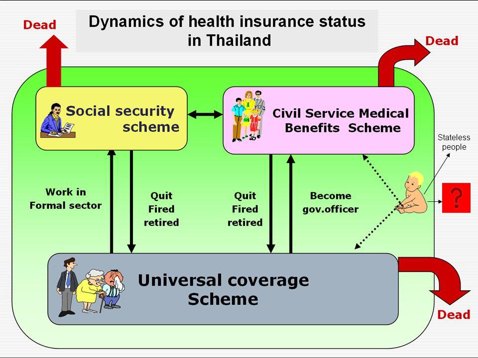 7 กลุ่มเป้าหมาย ปี 2554 หน่วยบริการสังกัดกระทรวง สาธารณสุข จำนวน 40 แห่ง ปี 2555 หน่วยบริการสังกัดกระทรวง สาธารณสุข จำนวน 490 แห่ง