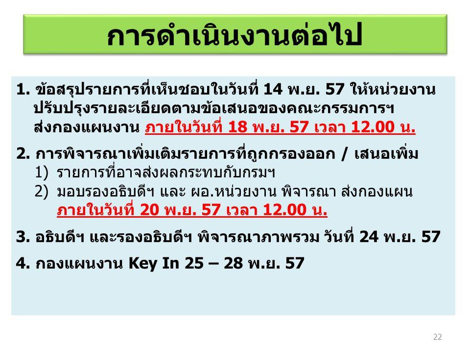1. ข้อสรุปรายการที่เห็นชอบในวันที่ 14 พ.ย. 57 ให้หน่วยงาน ปรับปรุงรายละเอียดตามข้อเสนอของคณะกรรมการฯ ส่งกองแผนงาน ภายในวันที่ 18 พ.ย. 57 เวลา 12.00 น.