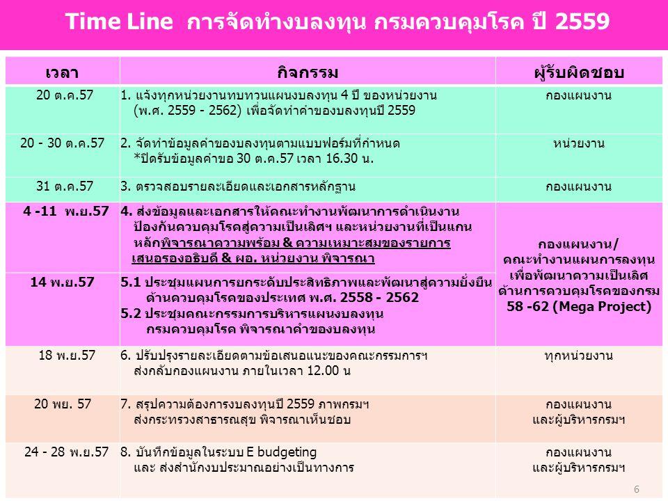 6 Time Line การจัดทำงบลงทุน กรมควบคุมโรค ปี 2559 เวลากิจกรรมผู้รับผิดชอบ 20 ต.ค.571. แจ้งทุกหน่วยงานทบทวนแผนงบลงทุน 4 ปี ของหน่วยงาน (พ.ศ. 2559 - 2562