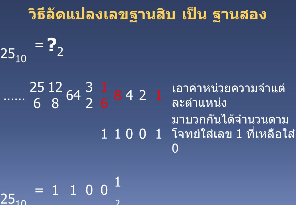 วิธีลัดแปลงเลขฐานสิบ เป็น ฐานสอง 25 10 = ?2?2 …… 25 6 12 8 64 3232 1616 8421 เอาค่าหน่วยความจำแต่ ละตำแหน่ง 11001 มาบวกกันได้จำนวนตาม โจทย์ใส่เลข 1 ที