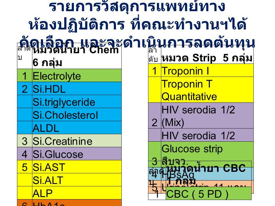 รายการวัสดุการแพทย์ทาง ห้องปฏิบัติการ ที่คณะทำงานฯได้ คัดเลือก และจะดำเนินการลดต้นทุน ลำ ดับ หมวด Strip 5 กลุ่ม 1Troponin I Troponin T Quantitative 2 HIV serodia 1/2 (Mix) HIV serodia 1/2 3 Glucose strip สืบจว.
