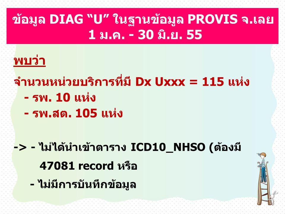 """ข้อมูล DIAG """"U"""" ในฐานข้อมูล PROVIS จ.เลย 1 ม.ค. - 30 มิ.ย. 55 พบว่า จำนวนหน่วยบริการที่มี Dx Uxxx = 115 แห่ง - รพ. 10 แห่ง - รพ.สต. 105 แห่ง -> - ไม่ไ"""